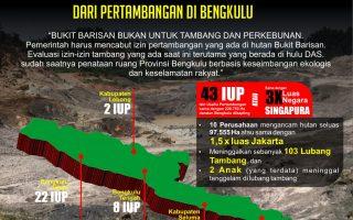 Bukit Barisan, Tulang Punggung Sumatera Bukan Untuk Tambang
